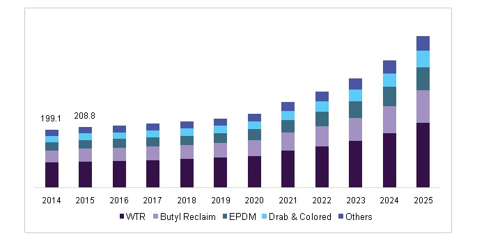 expected reclaimed rubber market